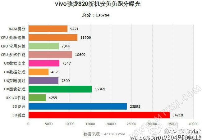 vivo XPlay 5S与vivo X6s Plus A